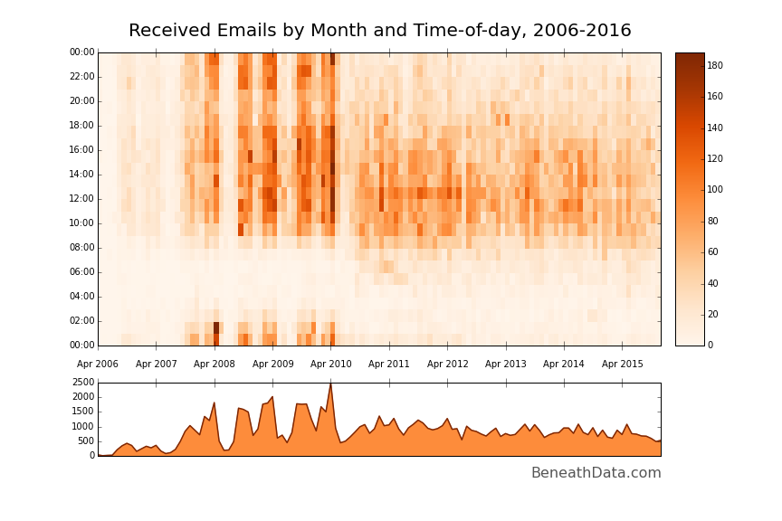 Email behavior analysis using Pandas - Beneath Data